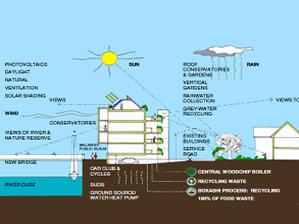 Sustainable mixed-use Development